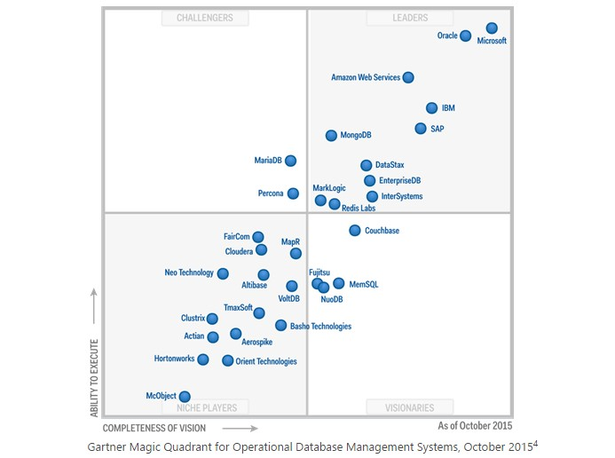 SQL Server 2016 Microsoft leader