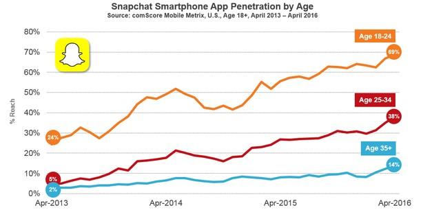 Snapchat Memories penetration by ComScore
