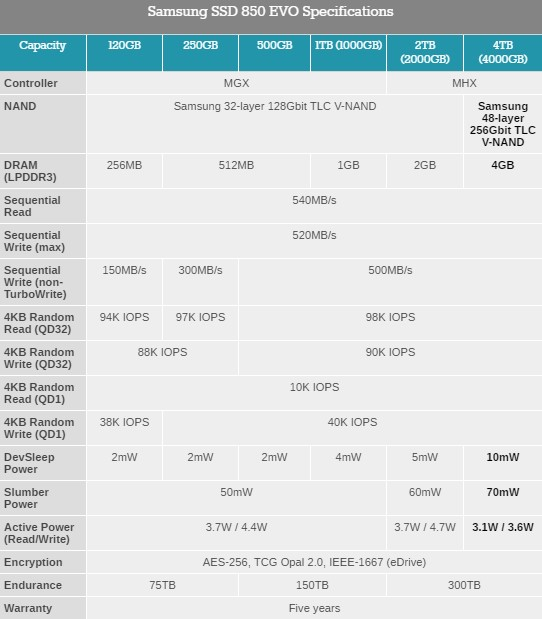 ssd 4TB specifications Samsung